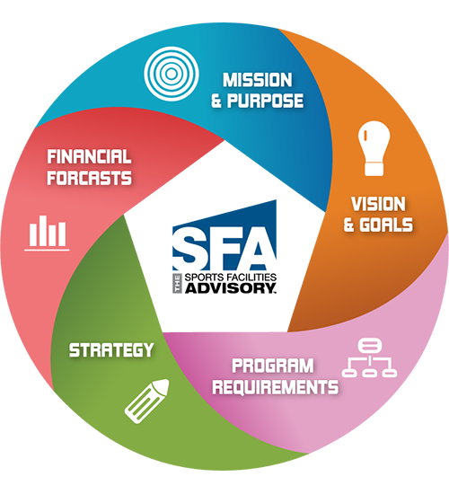 Facility Planning Graphic for SFA